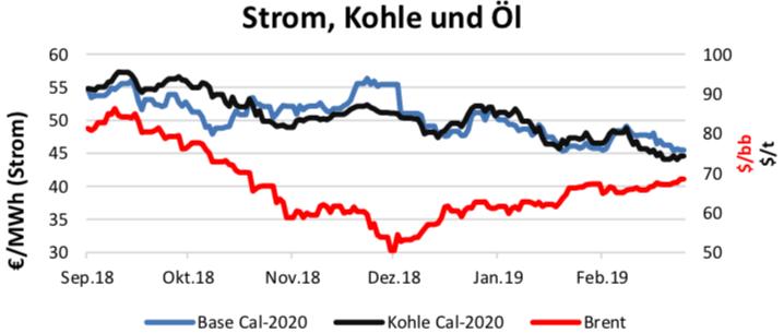 Strom Kohle Öl