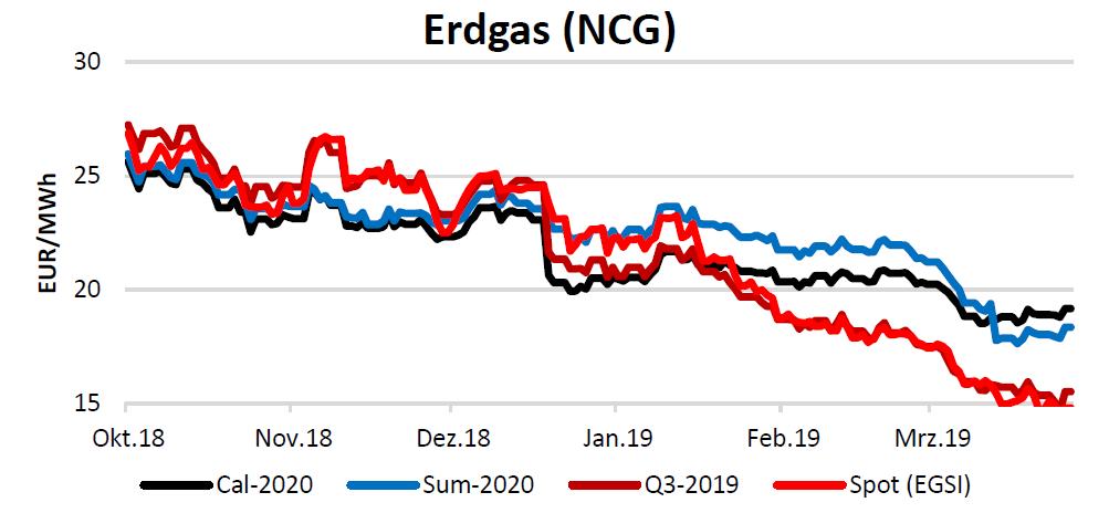 Energiemarktbericht vom 4. April 2019