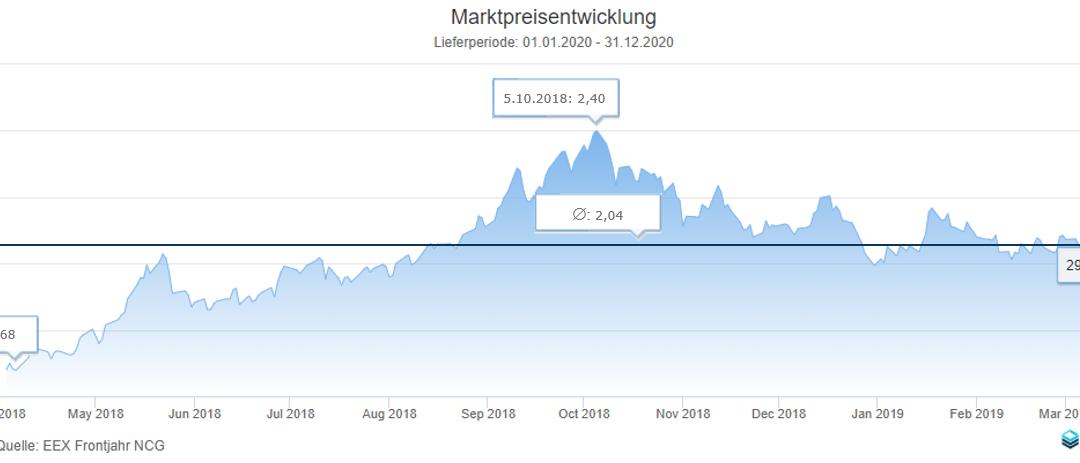 Energiemarktbericht vom 29. März 2019