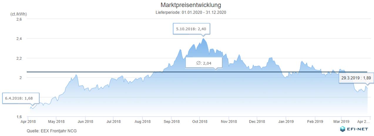 Marktpreisentwicklung