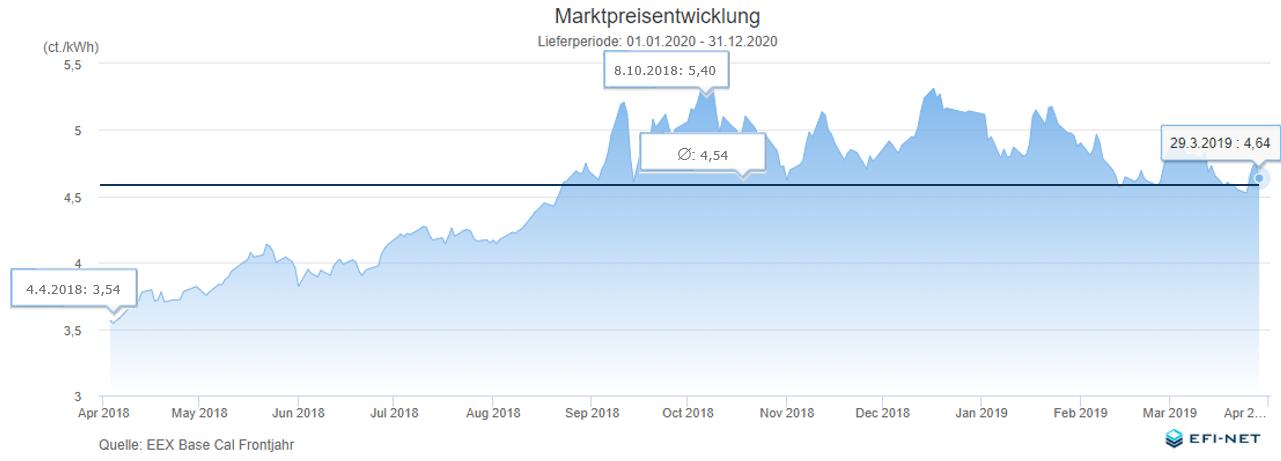 Marktpreisentwicklung 2