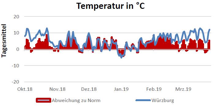 Verlauf der Temperatur