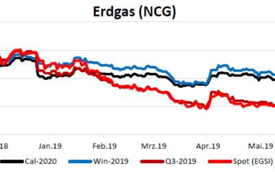 Energiemarktbericht vom 29. Mai 2019