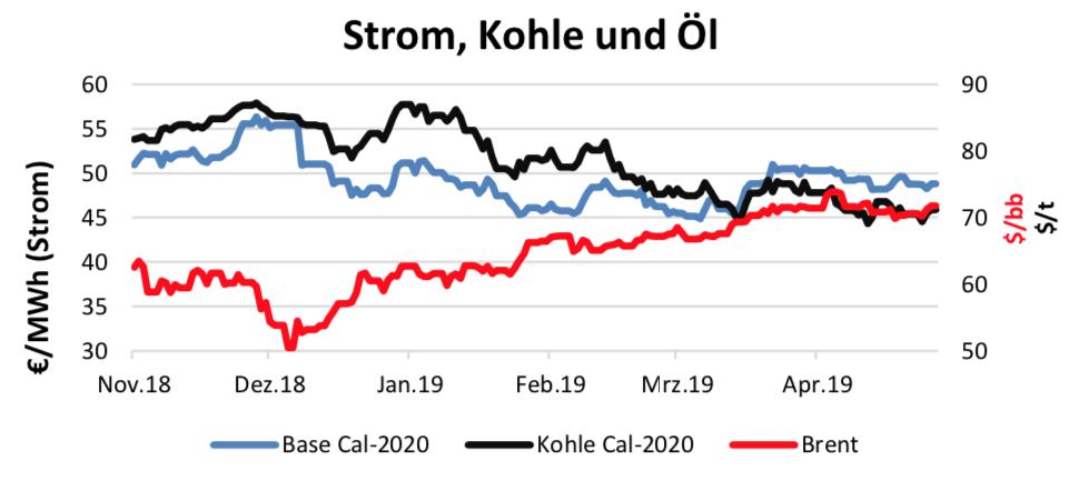 Energiemarktbericht vom 16. Mai 2019