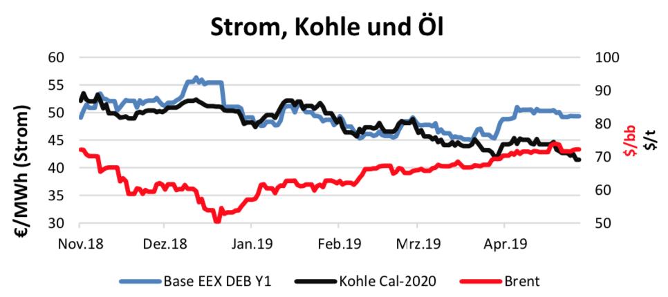 Energiemarktbericht vom 2. Mai 2019