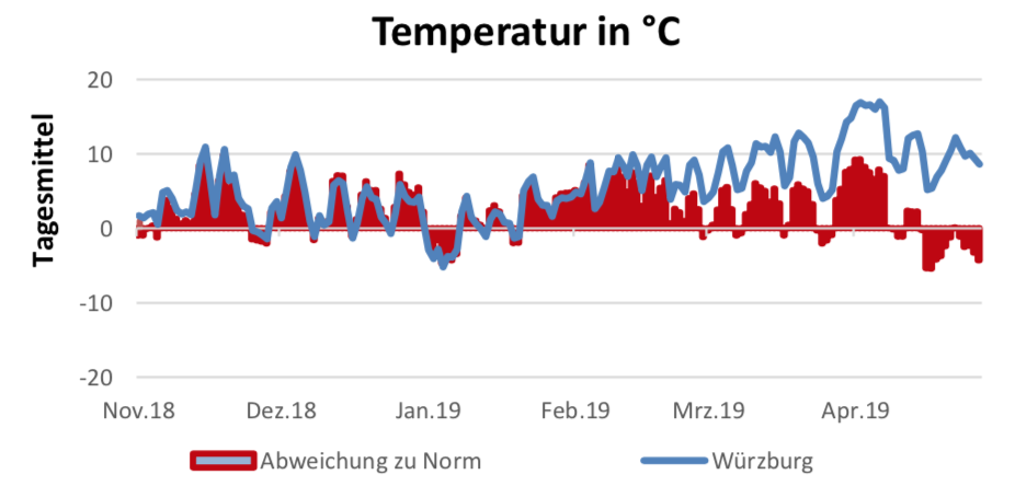 Temperatur am 16. Mai 2019