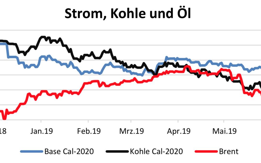 Energiemarktbericht vom 13. Juni 2019