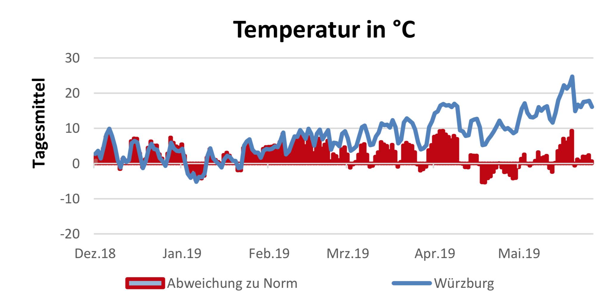 Temperaturverlauf vom 13.6.2019