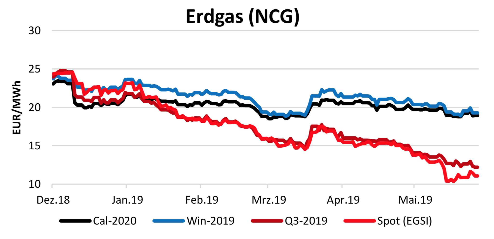 Erdgasverlauf vom 13.6.2019