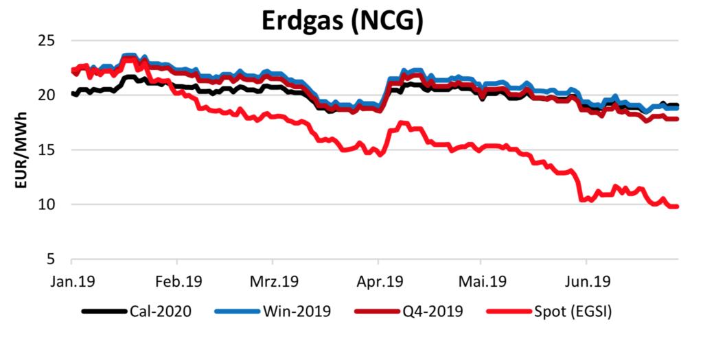 Erdgasverlauf am 26.7.2019