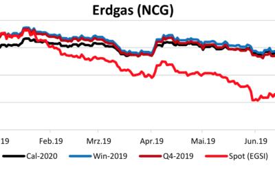 Energiemarktbericht vom 27. Juni 2019