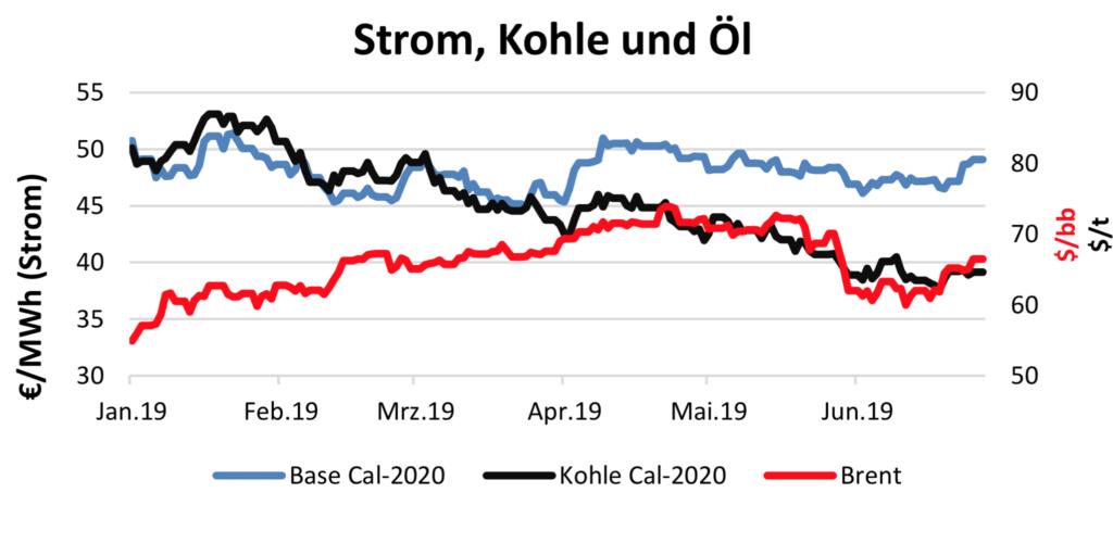 Stom Kohle Öl Verlauf am 26.7.2019