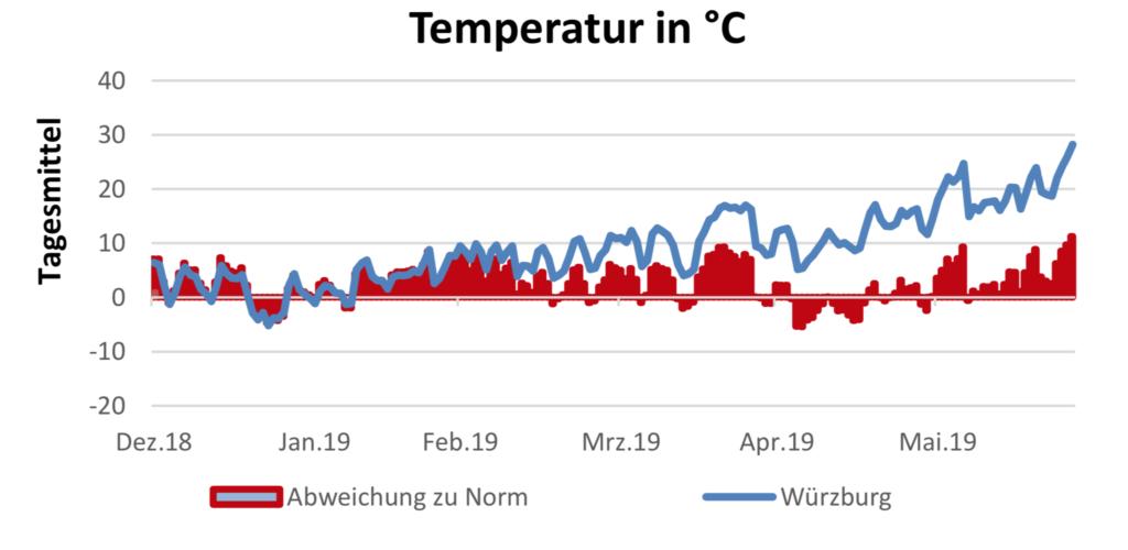 Temperatur am 27.6.2019