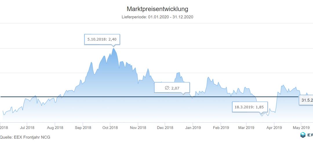 Energiemarkt 12-Monatsrückblick vom 3. Juni 2019