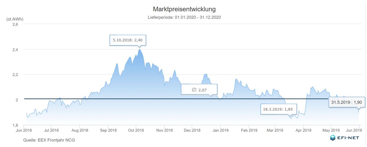 EFI-NET-Frontjahr-Marktpreisentwicklung_Gas_20190430