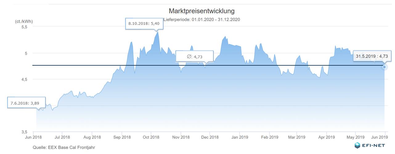 Strom Marktpreisentwicklung 1 Jahr