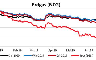 Energiemarktbericht vom 11.7.2019
