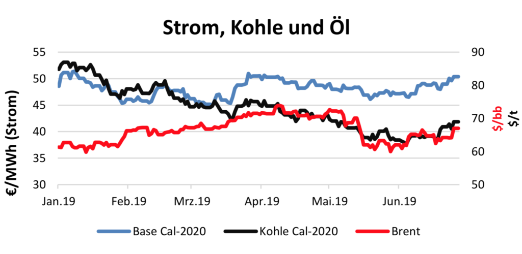 Strompreis am 11.7.2019