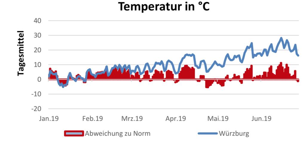 Temperaturverlauf am 11.7.2019