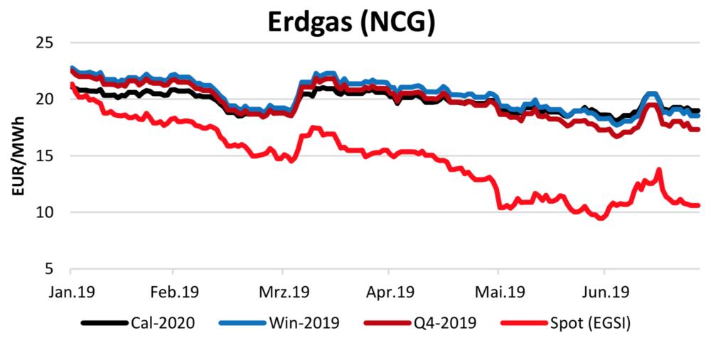 Gaspreis am 25.7.2019