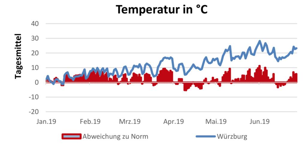 Temperaturverlauf 25.7.2019