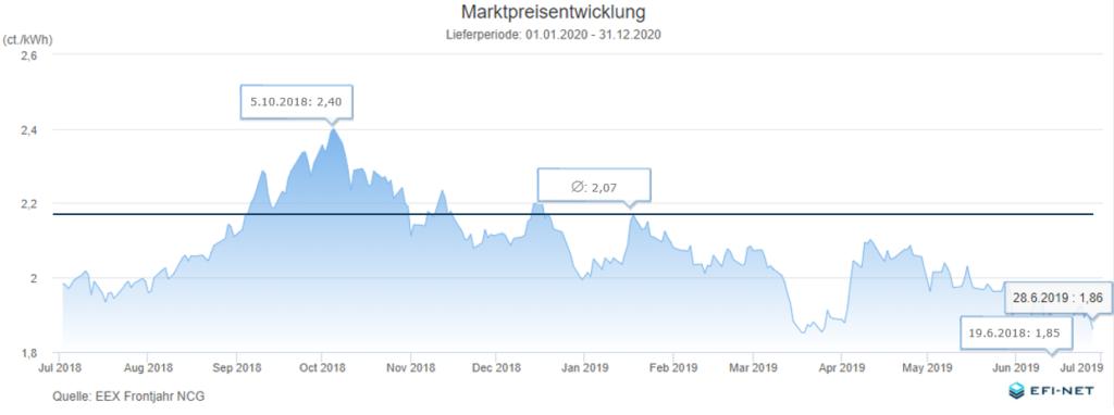 EFI-NET-Frontjahr-Marktpreisentwicklung_Gas_20190630