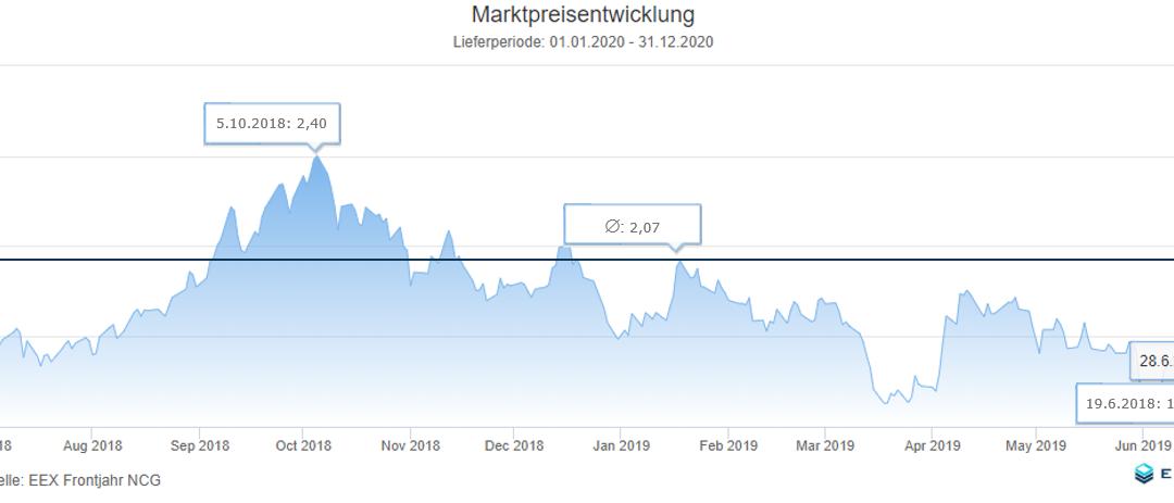 Energiemarkt 12-Monatsrückblick vom 1. Juli 2019
