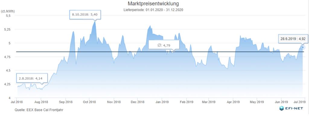 Marktpreisentwicklung Strom 20190630