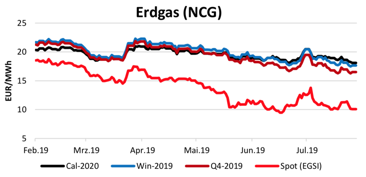 Energiemarktbericht vom 8.8.2019
