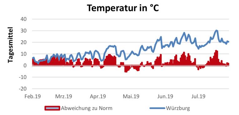 Temperatur am 8.8.2019