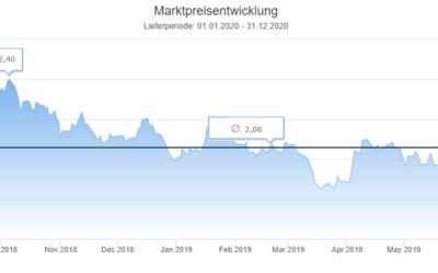 Energiemarkt 12-Monatsrückblick vom 1. August 2019