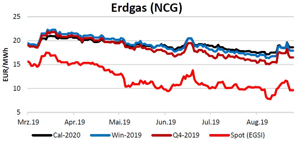 Energiemarktbericht vom 19.9.2019