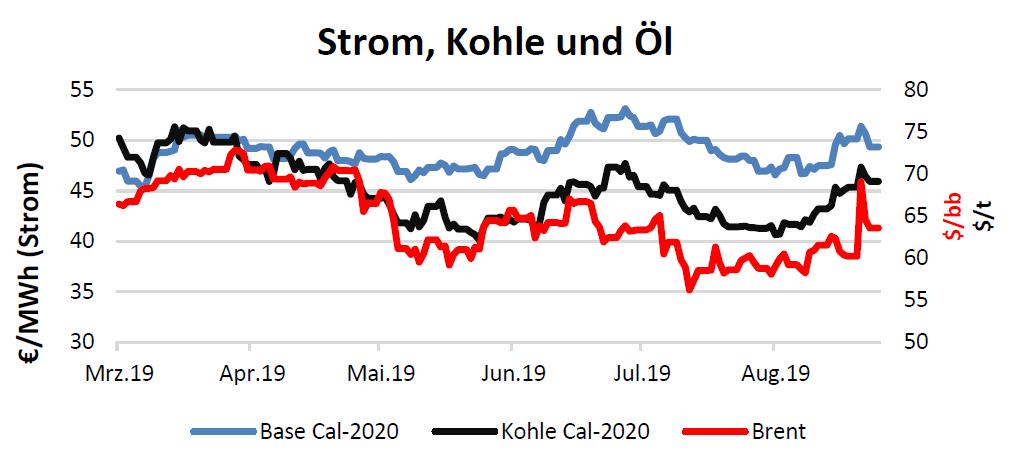 Strom, Kohle und Öl am 23.9.2019