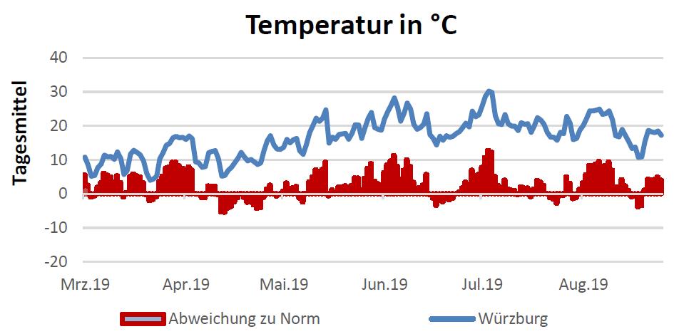 Temperatur in Celsius am 23.9.2019