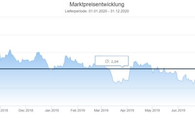 Energiemarkt 12-Monatsrückblick vom 1. September 2019