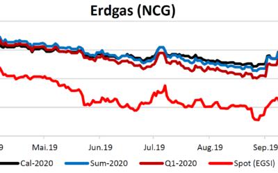 Energiemarktbericht vom 2.10.2019