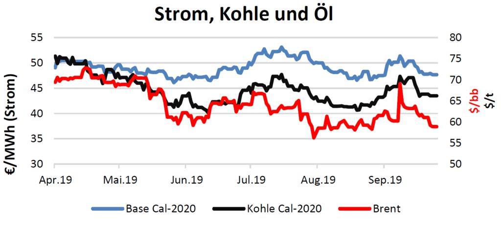 Strom, Kohle und Öl am 2.10.2019