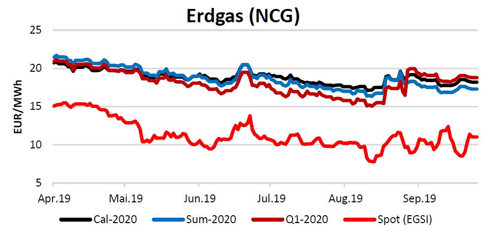 Energiemarktbericht vom 17.10.2019