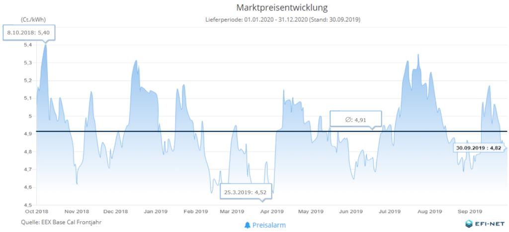 MarktpreisentwicklungStrom
