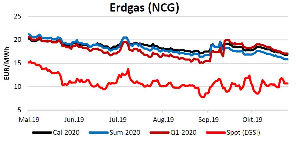 Energiemarktbericht vom 31.10.2019