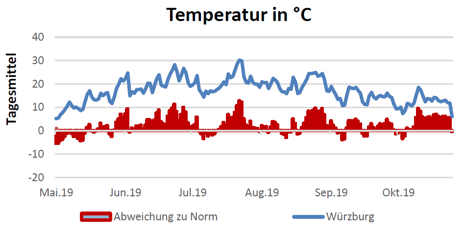 Temperatur in Celsius am 31.10.2019