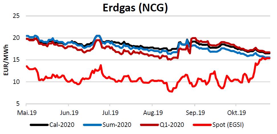 Energiemarktbericht vom 14.11.2019