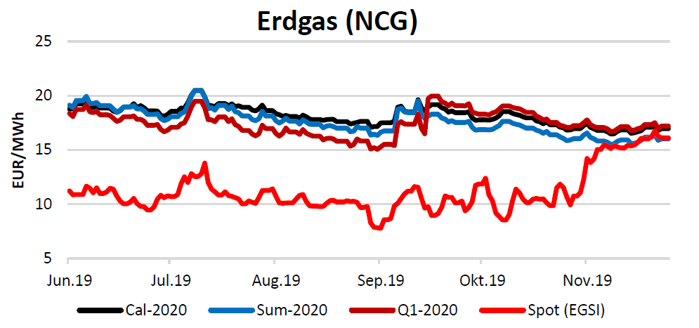 Energiemarktbericht vom 28.11.2019