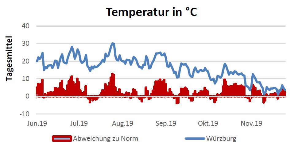 Temperatur in Celsius am 28.11.2019
