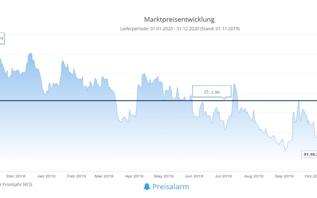 Energiemarkt 12-Monatsrückblick vom 4. November 2019