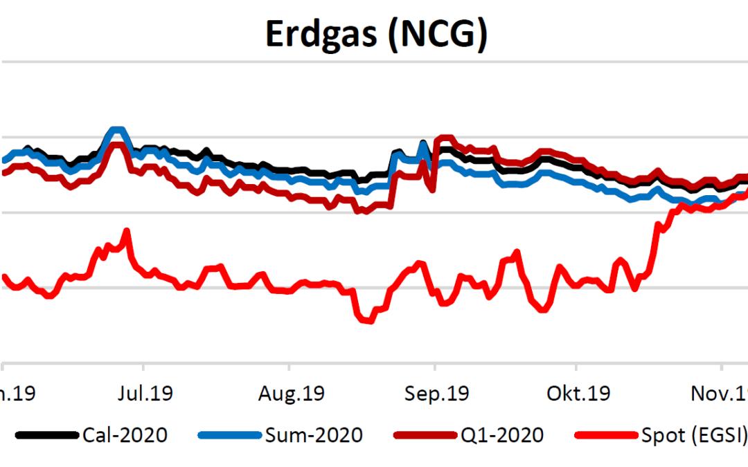 Energiemarktbericht vom 12.12.2019