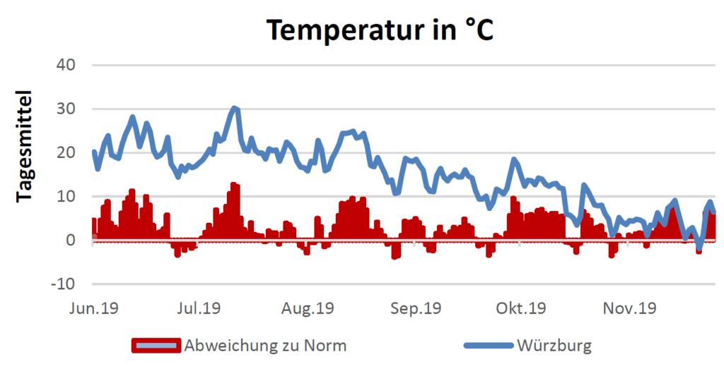 Temperatur in Celsius am 12.12.2019