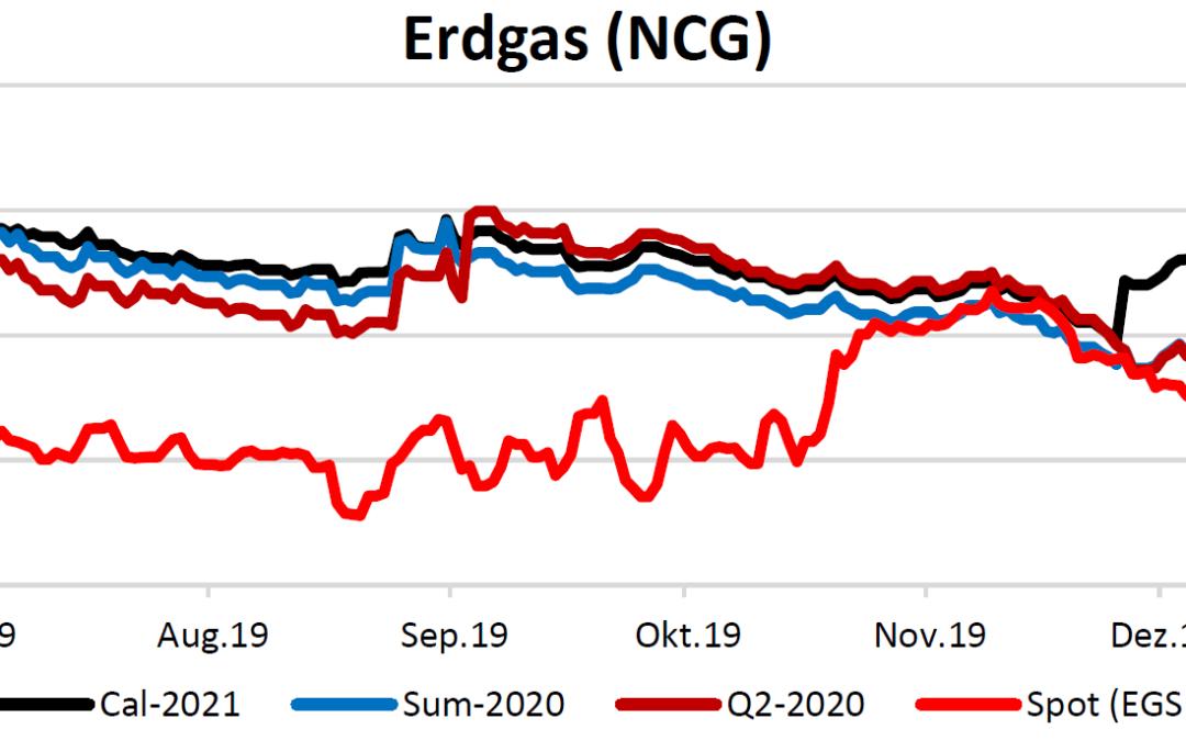 Energiemarktbericht vom 9.1.2020