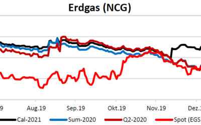 Energiemarktbericht vom 23.1.2020