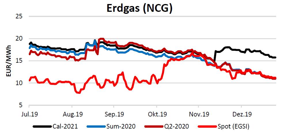 Erdgas am 23.1.2020